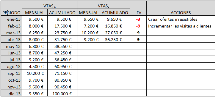 indicador ventas
